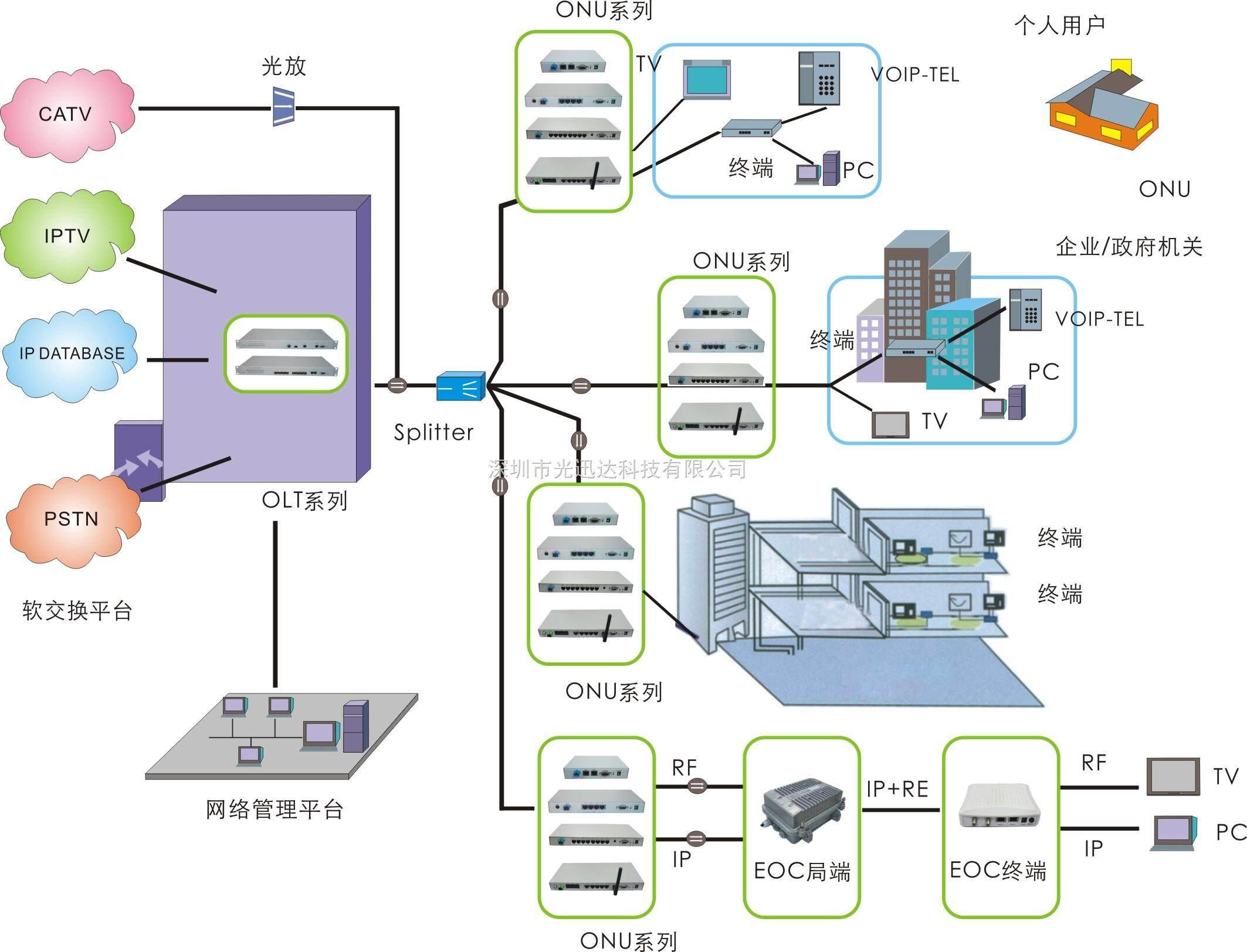 光纤环网_光纤环网方案_光纤监控系统