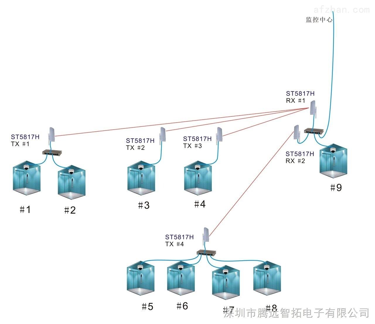 腾远智拓电梯专用无线视频监控设备无线网桥无线监控