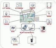 联网报警设备价格,联网报警项目特点