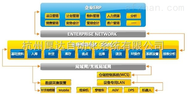 仓储控制系统软件(WCS)
