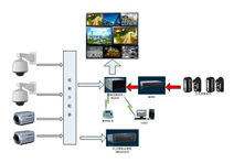 视频监控频道-技术文章