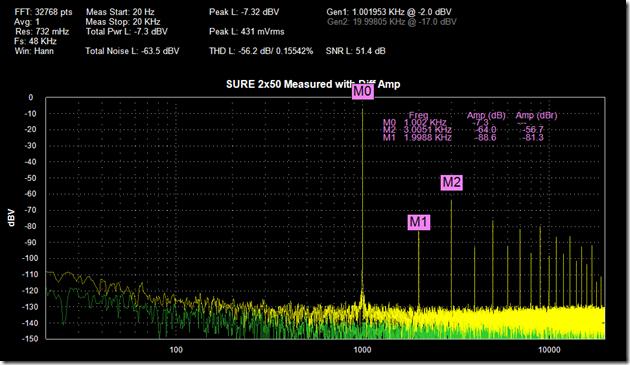 信号主要采用数字处理方式,但模拟技术仍然是不断发展中的音频测试