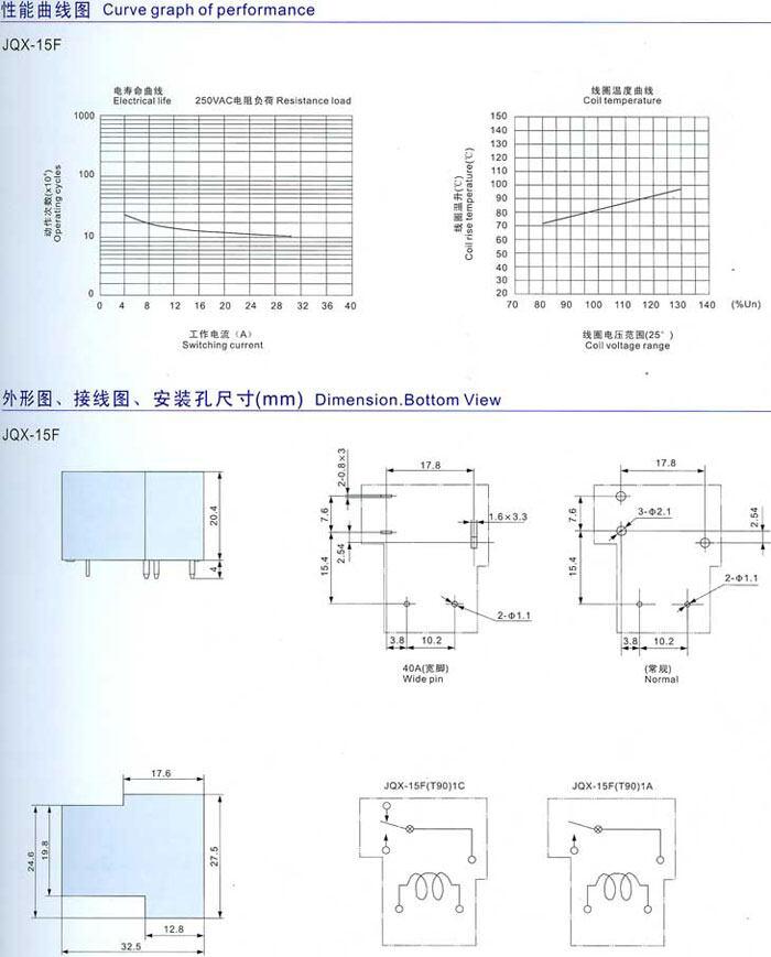 """JQX-15F(T90)功率继电器 产品简介: JQX-15F大功率电磁继电器是一种电子控制器件,它具有控制系统(又称输入回路)和被控制系统(又称输出回路),通常应用于自动控制电路中,它实际上是用较小的电流、较低的电压去控制较大电流、较高的电压的一种""""自动开关""""。故在电路中起着自动调节、安全保护、转换电路等作用。 型号含义:"""