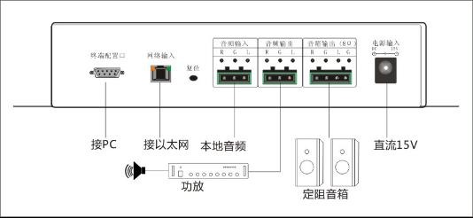 分区自由点播:可通过遥控器或按键控制分布在每个广