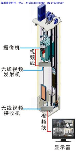 电梯模拟无线视频监控外接天线无线传输设备