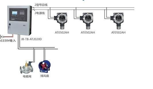 JB-TB-AT2020D气体报警器控制主机 简介 • JB-TB-AT2020D气体报警器控制主机是一款中文液晶显示的中型可燃气体报警控制器,是JB-TB-2020DH的最新升级型号,采用全中文操作菜单,支持最大64点位可燃气体及有毒有害气体探测器,内部自带四组联动输出,可扩展60组外部联动输出,启动外部设备,如风机、电磁阀、防火卷帘门等设备,。模块化设计思路,可以通过外部接口配接多种扩展板,实现比如4~20mA输出、GPRS通讯模块及与DCS、消防系统组网等先进功能。 JB-TB-AT202