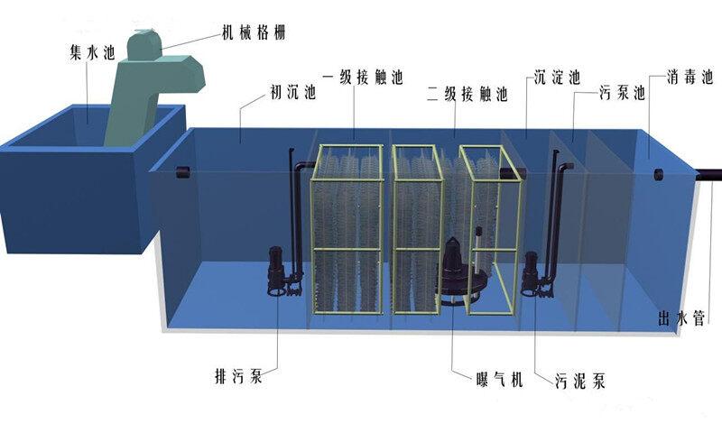 WSZ-0.5地埋式污水处理装置厂家小宇环保经过多年的持续努力,公司专业生产的设备等硬件设施和产品工艺技术、产品资质等已成熟。在全国各地广泛开展服务业务,为新老客户提供优质地埋式一体化污水处理设备,二氧化氯发生器,二氧化氯投加器等装置,小宇只愿做好每一套设备,获得您对我们的信任与支持,与您携手共创美好明天! 小宇环保在此之际专门回馈客户对我的支持,优惠到底,比一般的供货商便宜至少10000元!!!认准小宇品牌准没错!  水污染治理的措施探讨 1、完善法律法规,强化管理,使国民素质得到增强 将《水污染治理
