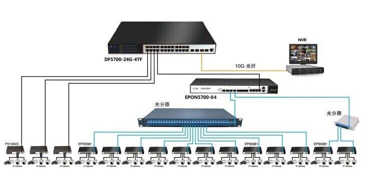 pon网络充当通讯网络,采用点至多点的