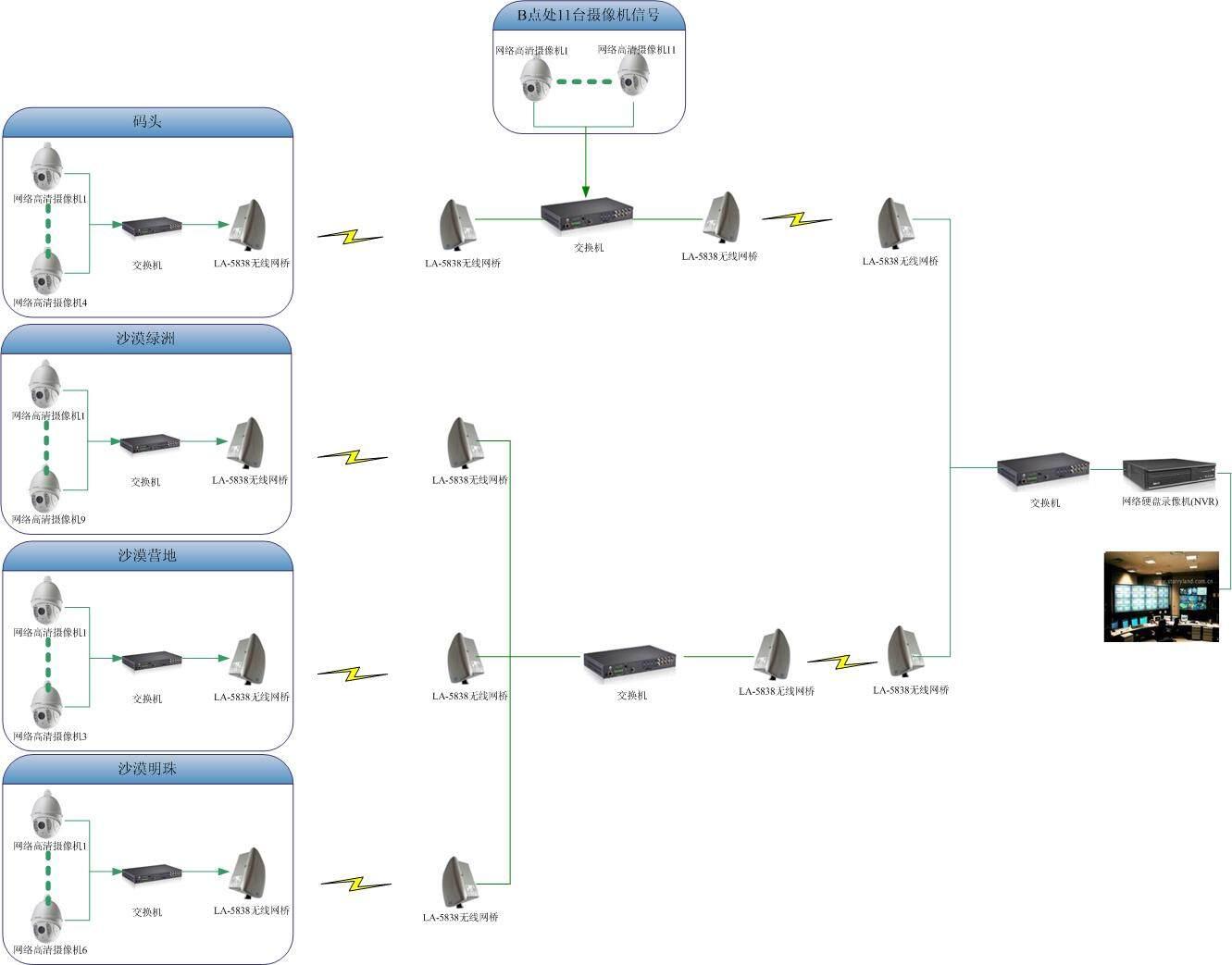 无线监控系统无线网桥 无线网桥的概念